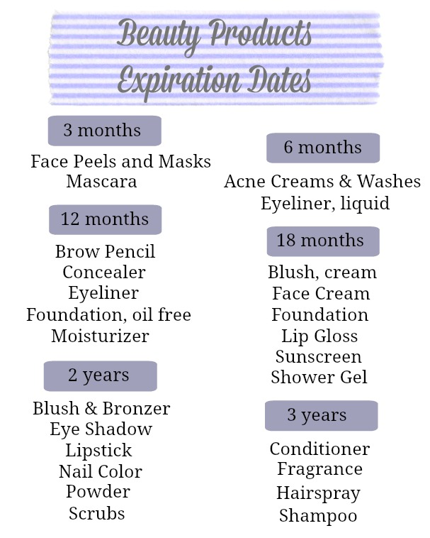 Beauty Products Expiration Dates printable